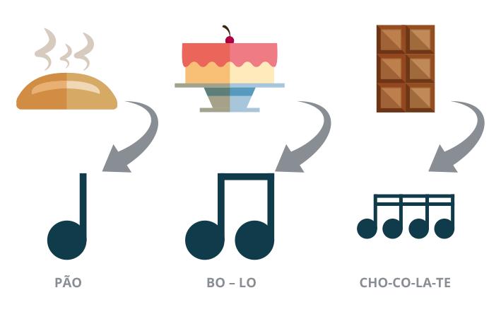ilustração de pão indicando com seta uma semínima acompanhada da palavra PÃO. Ilustração de bolo com seta indicando uma colcheia acompanhado da palavra BO-LO. Ilustração de barra de chocolate com seta indicando uma semicolcheia acompanhado da palavra CHO-CO-LA-TE.