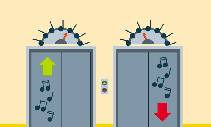 ilustração de duas portas de elevador. Na porta da esquerda há indicação de seta para cima acompanhado de notas musicais. Na porta da direita há aplicação de uma seta para baixo acompanhada de notas musicais.