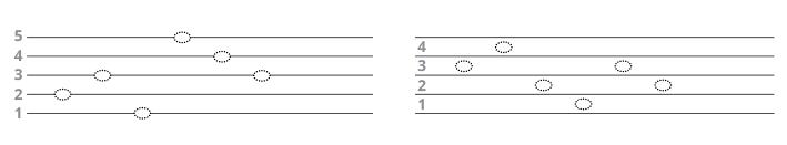 ilustração de pauta musical com suas linhas e espaços.