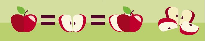 ilustração de uma maçã inteira sinal de igual seguida de duas metades da maçã seguida da junção das duas metades da maçã. Maçã dividia em quatro partes.
