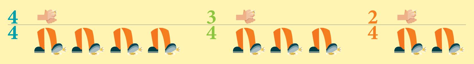 ilustração com indicação de número de palmas e bater dos pés. No primeiro quadro, há o número quatro e mãos batendo palmas acima da linha horizontal que divide o quadro ao meio e abaixo, o número quatro e a sequência de quatro pés batendo contra o chão. No quadro do meio, há o número três e mãos batendo palmas acima da linha, e o número quatro e sequência de três pés batendo contra o chão. No último quadro, há o número dois e mãos batendo palmas acima da linha, e abaixo o número quatro com a sequência de dois pés batendo contra o chão.