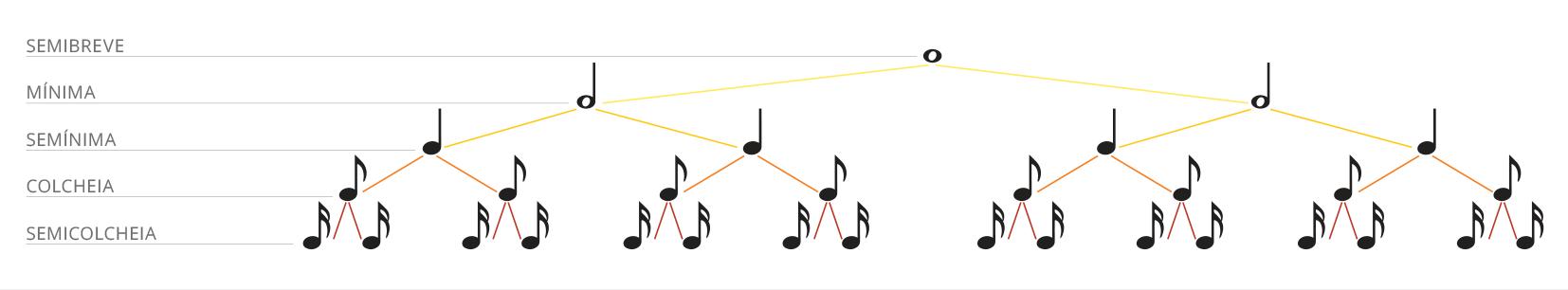 ilustração de partitura exemplificando a posição semibreve, mínima, semimínima, colcheia e semicolcheia.